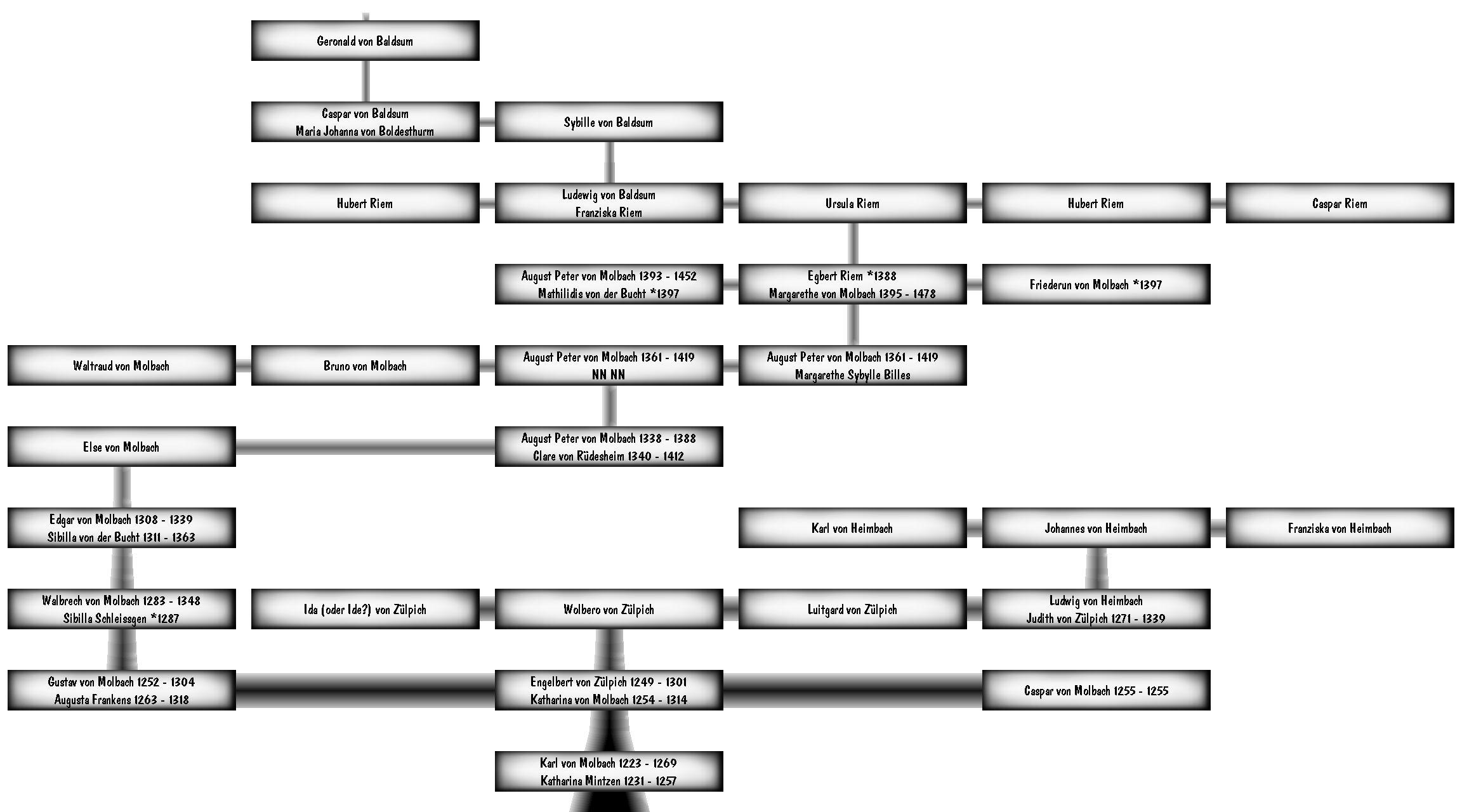 Suhrsoft individualsoftware und genealogieprogramme for Stammbaum zum ausdrucken