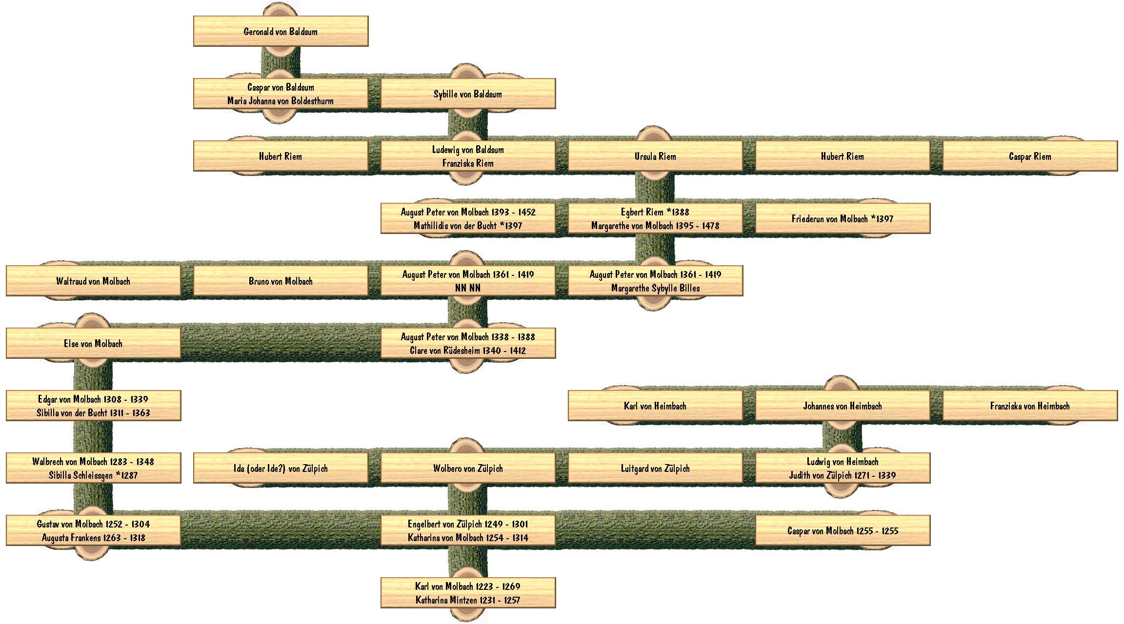 Suhrsoft, Individualsoftware und Genealogieprogramme. Alles für ...